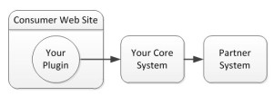 B2C Diagram